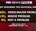 Fox News Poll: National debt a major problem