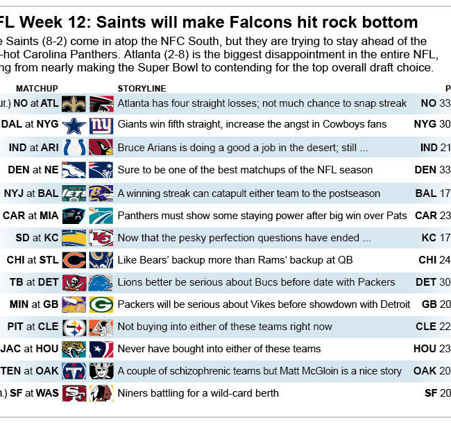 Graphic shows NFL team matchups and how they'll fare in Week 12 action; 3c x 3 3/4 inches; 146 mm x 95 mm;