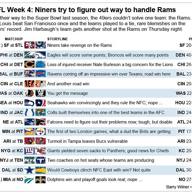 Graphic shows NFL team matchups and how theyll fare in Week 4 action; 3c x 4 3/4 inches; 146 mm x 120 mm;