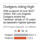 Graphic shows 2014 major league team payrolls; 1c x 5 1/2 inches; 46.5 mm x 139 mm;
