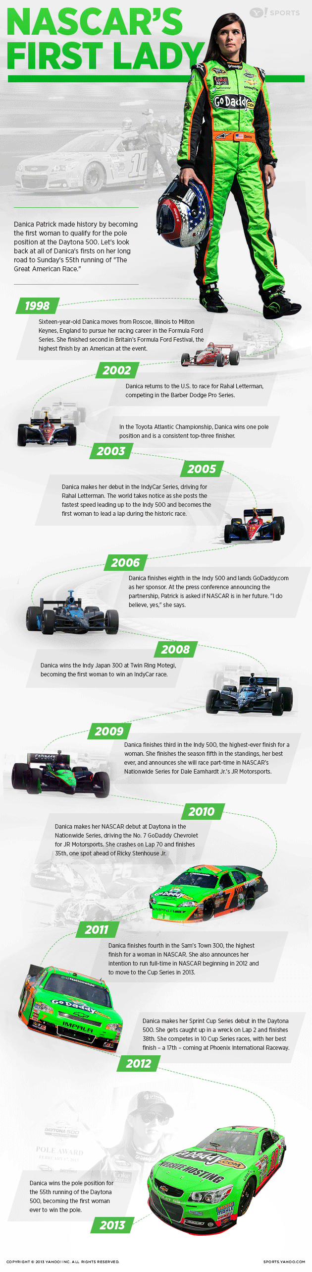 Infographic: Danica Patrick's career highlights