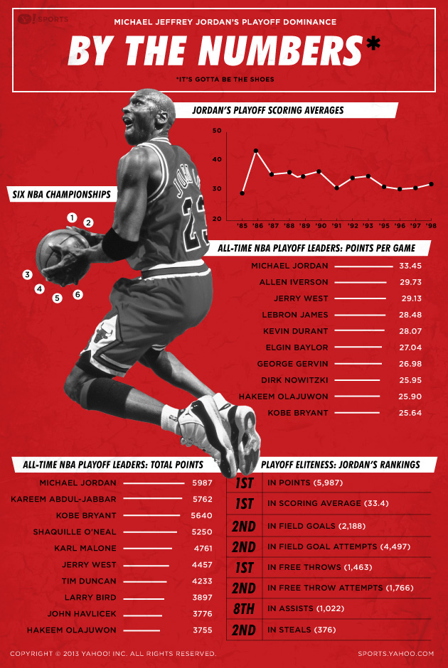 Infographic: Michael Jordan's playoff dominance