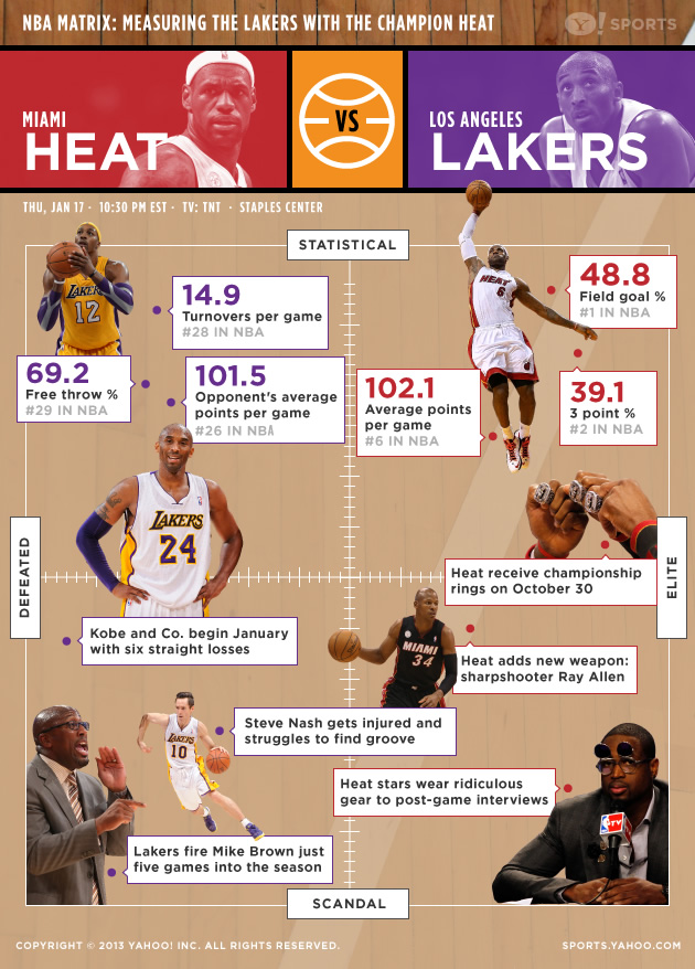 Infographic: Miami Heat vs. L.A. Lakers