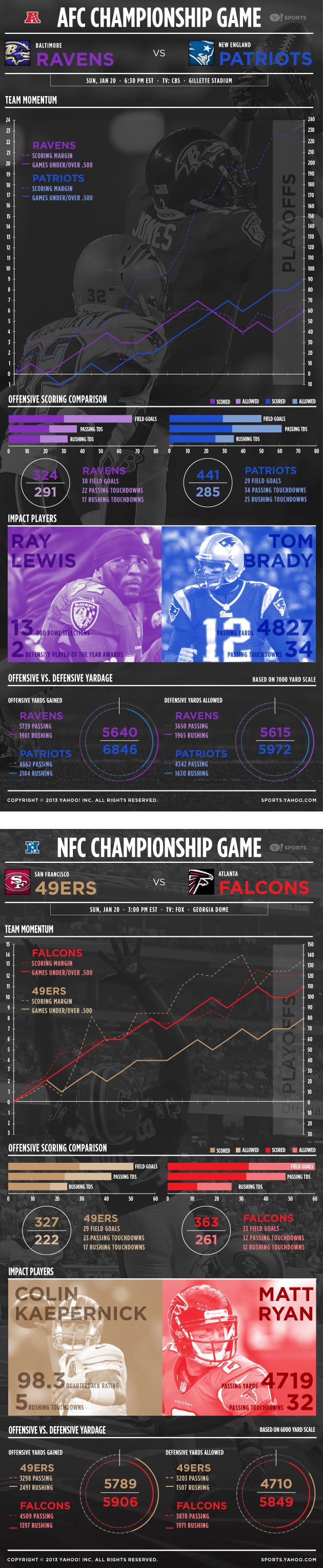 Infographic: NFL conference championships by the numbers