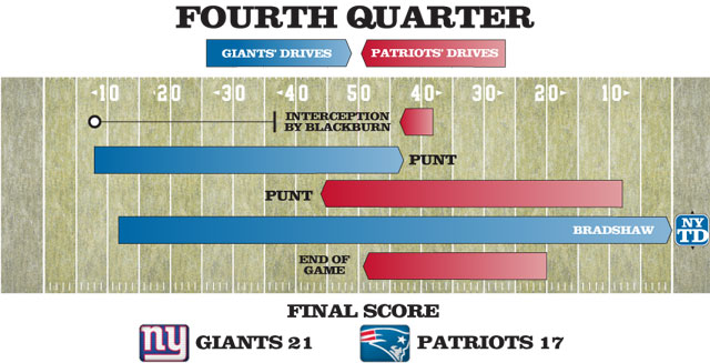 final score score giants 21 patriots 17