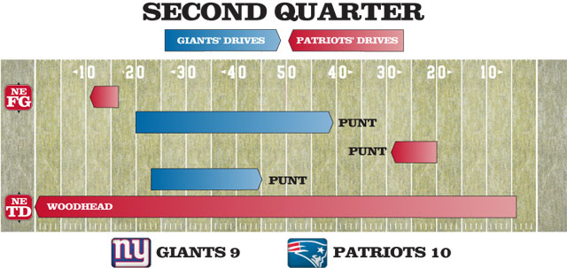 second quarter drive chart