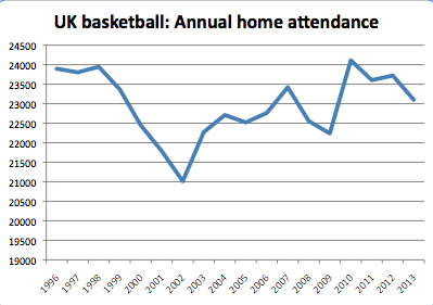 Kentucky leads nation in home attendance yet again