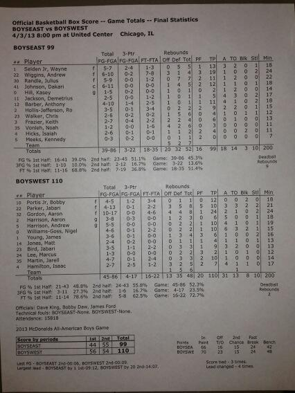 McDonald's All-American game box score