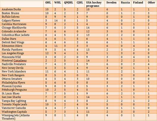 A look at all 30 NHL teams' tendencies on the past 5 draft floors