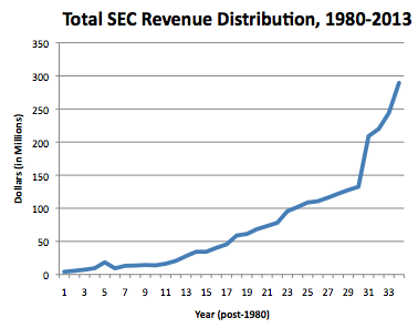 SEC revenue distribution hits record highs