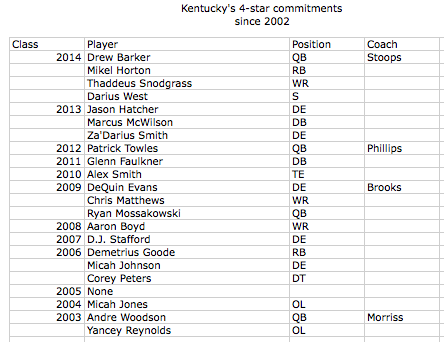 Kentucky's 2014 class rises to No. 6 in latest team rankings