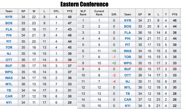 What the NHL standings would look like minus charity points