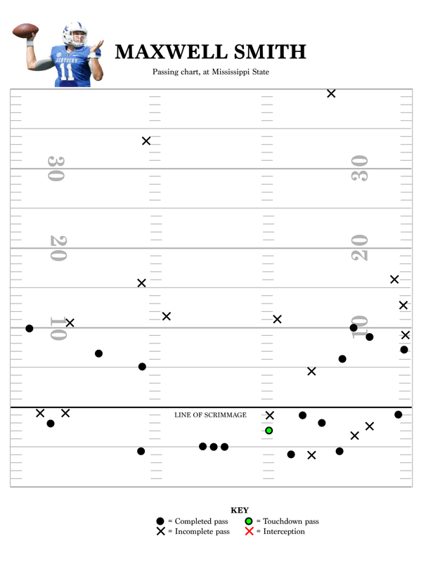 Max Smith passing chart