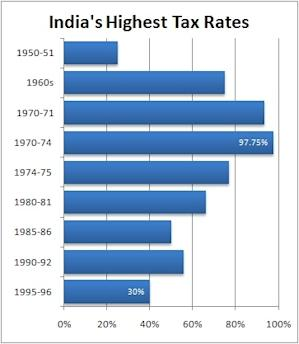 India grapples to structure its economy (1950-1975)