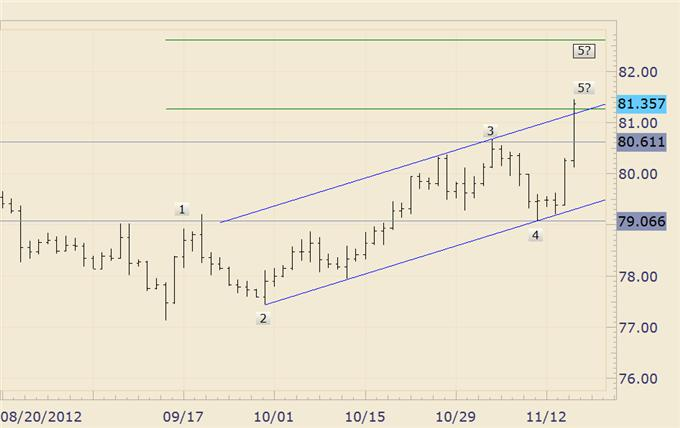 FOREX_Trading_USDJPY_Trades_into_High_Risk_Zone_body_usdjpy_1.png, FOREX Trading: USD/JPY Trades into High Risk Zone