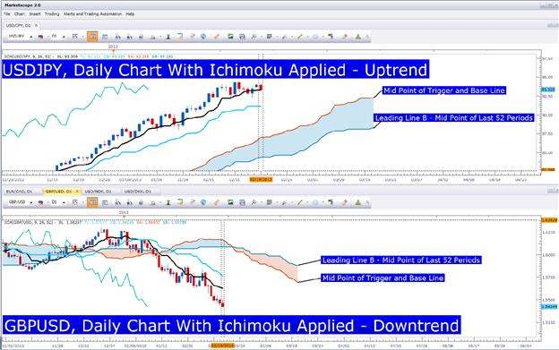 Learn_Forex_EURCAD_Ichimoku_Buy_Signal_body_Picture_1.png, Timing Trades with the Ichimoku Future Cloud