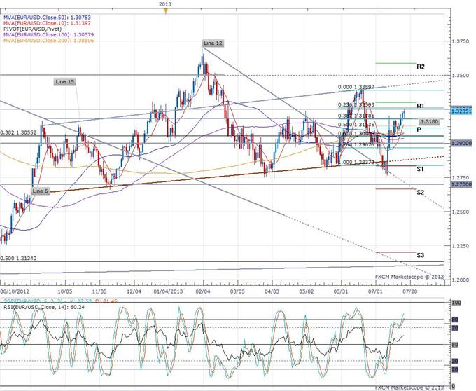 Euro_Rallies_as_PMI_Knocks_Out_Expectations_body_eurusd_daily_chart.png, Euro Rallies as PMI Knocks Out Expectations