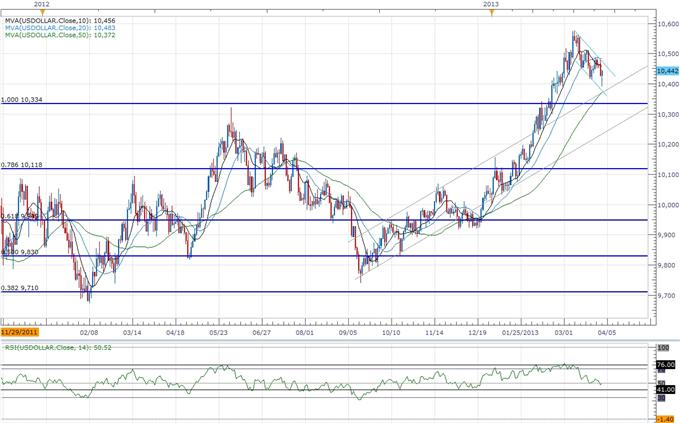 Forex_USD_to_Benefit_from_Faster_Job_Growth-_AUD_Carves_Lower_High_body_ScreenShot118.png, USD to Benefit from Faster Job Growth- AUD Carves Lower High