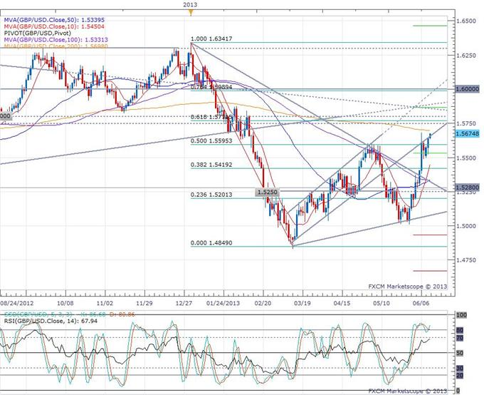 Pound_Bounces_on_a_Further_Decline_in_Unemployment_body_gbpusd.png, Pound Bounces on a Further Decline in Unemployment