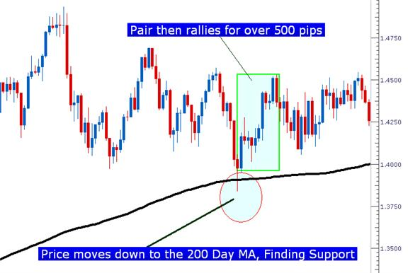 The_200_Day_Moving_Average_body_Picture_4.png, Learn Forex: The 200 Day Moving Average