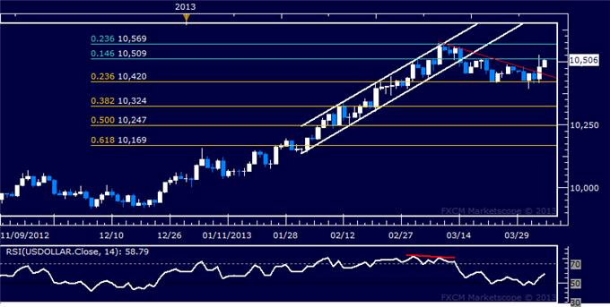 Forex_US_Dollar_Breaks_Higher_SP_500_Digesting_Recent_Losses_body_Picture_5.png, US Dollar Breaks Higher, S&P 500 Digesting Recent Losses