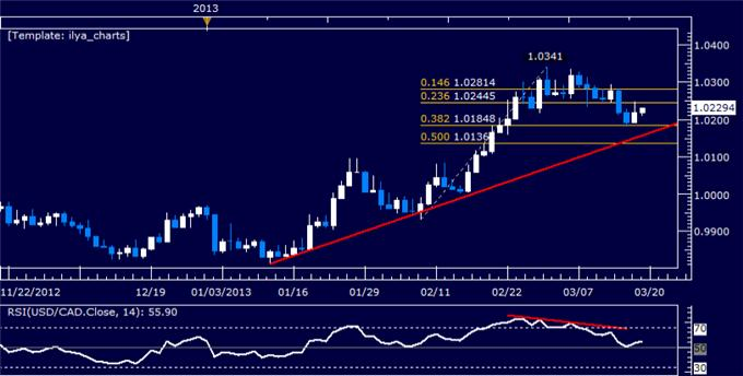 Forex_USDCAD_Technical_Analysis_03.19.2013_body_Picture_5.png, USD/CAD Technical Analysis 03.19.2013
