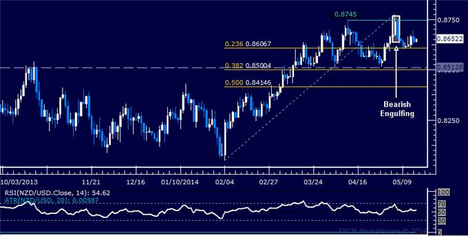 NZD/USD Technical Analysis –Trying to Carve Out a Top