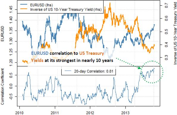 forex_correlations_Euro_Dollar_to_Treasury_Yields_body_Picture_5.png, FOMC Meeting Critical as Euro/Dollar Correlation to Yields Surges