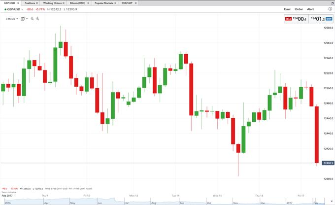 GBP/USD Falters as UK Retail Sales Numbers Miss Across the Board