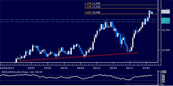 Forex_Dollar_Rally_Takes_a_Break_SP_500_Threatens_Bearish_Setup_body_Picture_5.png, Dollar Rally Takes a Break, S&P 500 Threatens Bearish Setup