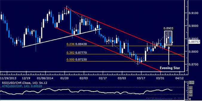dailyclassics_usd-chf_body_Picture_5.png, USD/CHF Technical Analysis: Rebound Sparked at Trend Line