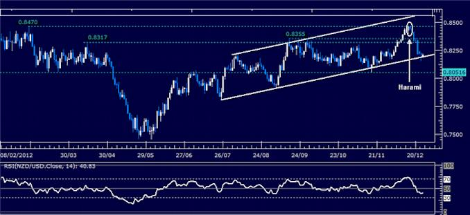Forex_Analysis_NZDUSD_Classic_Technical_Report_12.24.2012_body_Picture_1.png, Forex Analysis: NZD/USD Classic Technical Report 12.24.2012