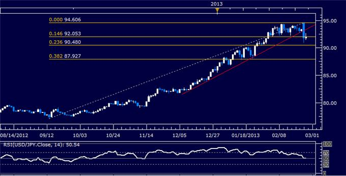 Forex_USDJPY_Technical_Analysis_02.26.2013_body_Picture_5.png, USD/JPY Technical Analysis 02.26.2013