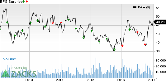 Fastenal stock options