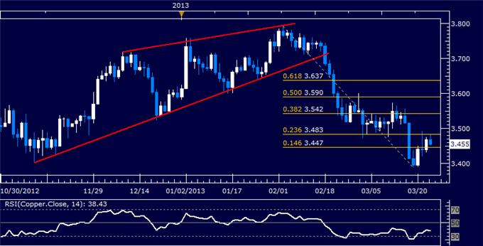 Commodities_Oil_Gold_May_Struggle_to_Further_Post-Cyprus_Deal_Trends__body_Picture_6.png, Crude Oil, Gold May Struggle to Further Post-Cyprus Deal Trends