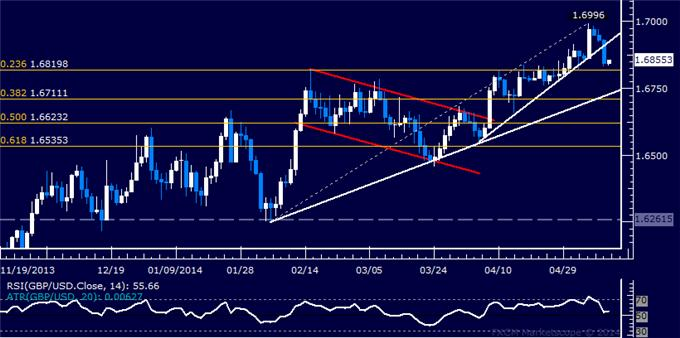 GBP/USD Technical Analysis – Eyeing Support Above 1.68
