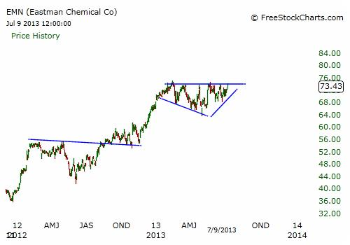EMN Chart - Daily