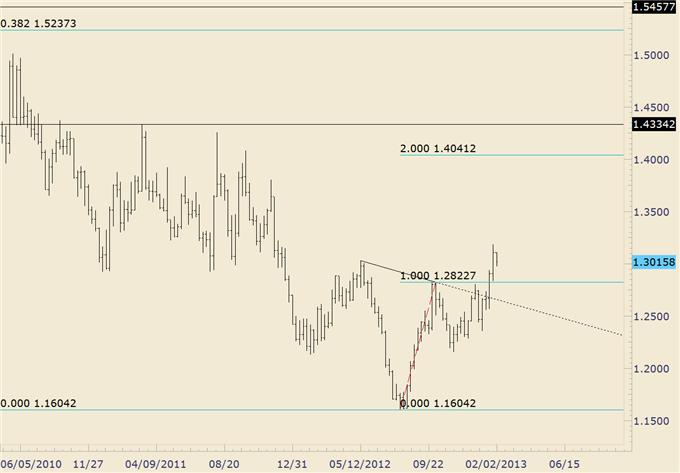 FOREX_Trading_USDJPY_Reaches_Target_as_Euro_Crosses_Near_Support_body_euraud.png, FOREX Trading: USD/JPY Reaches Target as Euro Crosses Near Support