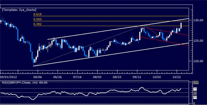 FOREX_ANALYSIS_GBPJPY_Classic_Technical_Report_10.25.2012_body_Picture_5.png, FOREX ANALYSIS: GBPJPY Classic Technical Report 10.25.2012