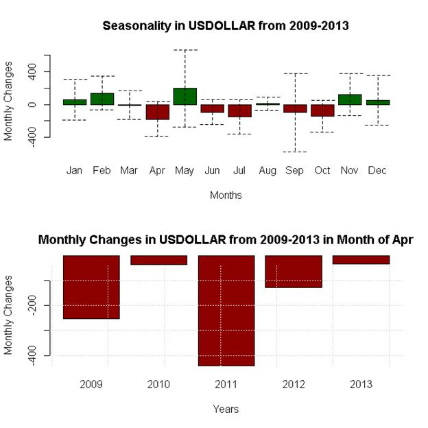 April-Forex-Seasonality-Favors-US-Dollar-Weakness-Against-Whom_body_x0000_i1032.png, April Forex Seasonality Favors US Dollar Weakness - Against Whom?