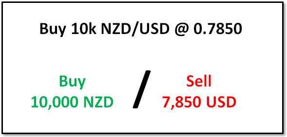 Notional_Value_Article_body_Picture_4.png, Understanding Forex Trade Sizes Using Notional Value