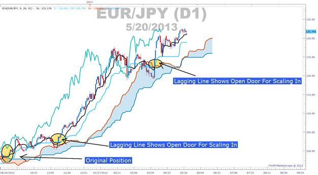 Learn_Forex_Scaling_Into_Trends_With_Ichimoku_body_Picture_1.png, Using Ichimoku Levels To Get The Most Of A Trend
