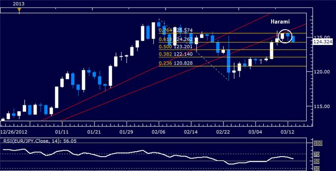 Forex_EURJPY_Technical_Analysis_03.13.2013_body_Picture_5.png, EUR/JPY Technical Analysis 03.13.2013