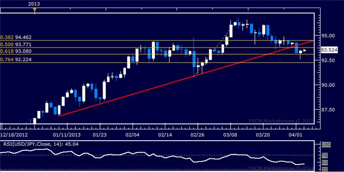 Forex_USDJPY_Technical_Analysis_04.03.2013_body_Picture_5.png, USD/JPY Technical Analysis 04.03.2013