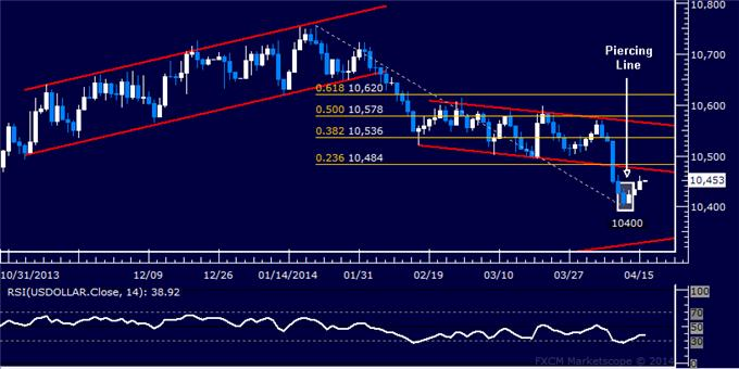 dailyclassics_us_dollar_index_body_Picture_11.png, Forex: US Dollar Technical Analysis – June Low Held for Now