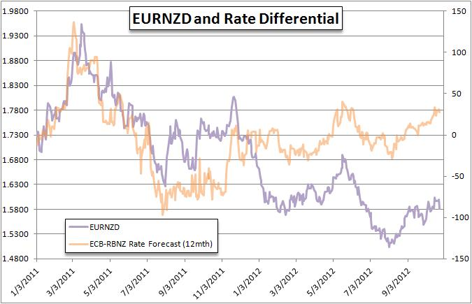 Forex_Strategy_Rate_Expectations_Impacting_FX_Post_Fed_RBNZ_body_Picture_10.png, Forex Strategy - Rate Expectations Impacting FX Post Fed, RBNZ