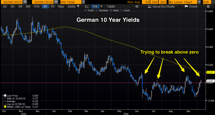 German 10-year yield