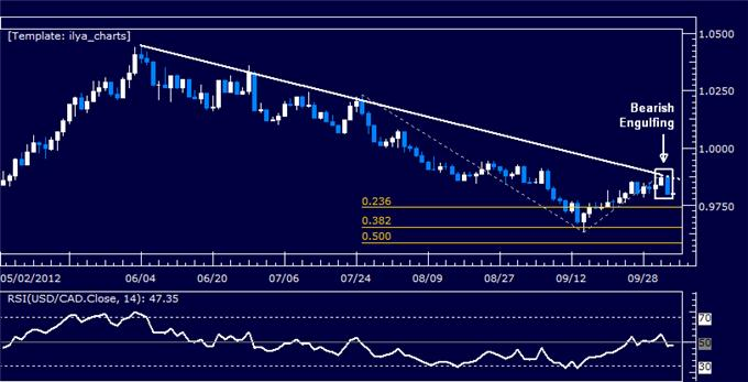 USDCAD_Classic_Technical_Report_10.05.2012_body_Picture_5.png, USDCAD Classic Technical Report 10.05.2012