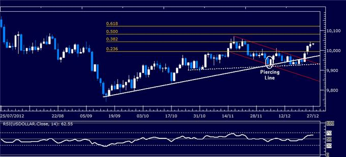 Forex_Analysis_US_Dollar_Classic_Technical_Report_12.27.2012_body_Picture_1.png, Forex Analysis: US Dollar Classic Technical Report 12.27.2012