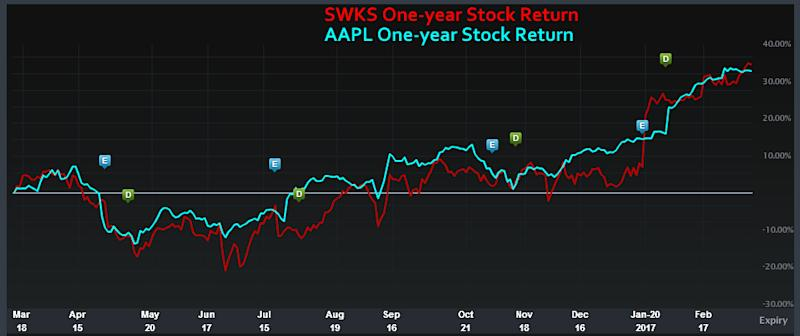 Apple stock options chain